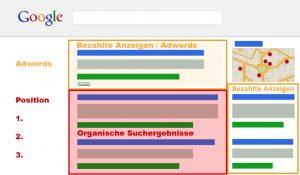 SEO Bremen Agentur